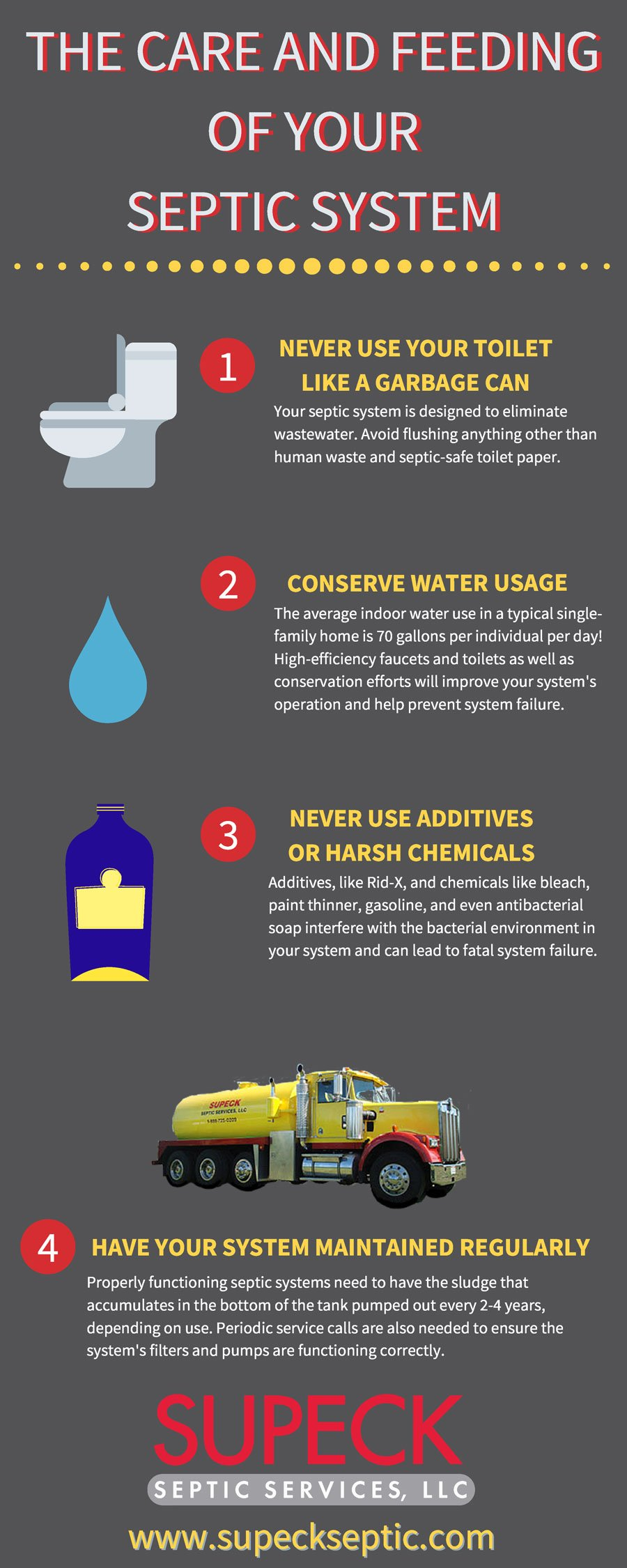 Infographic on Care and Feeding of Your Septic System