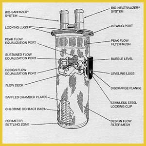 Types of Septic System Tanks & Filters - Supeck Septic Services on