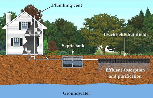 Image of basic septic system