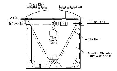 Nayadic Septic Systems Parts | Home design ideas
