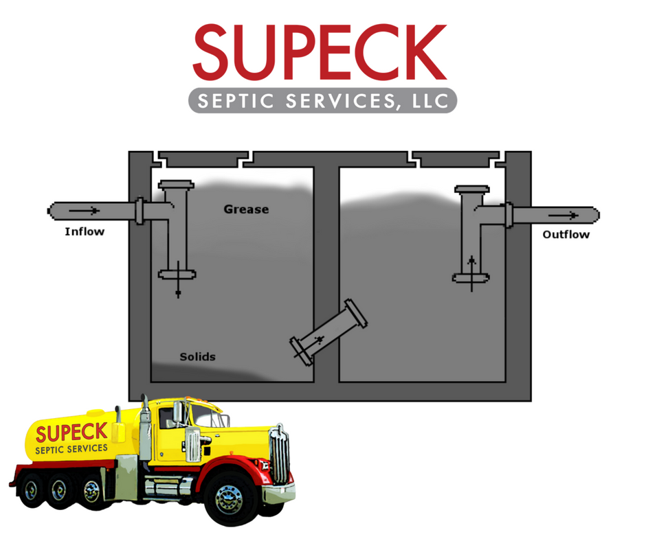 Services Grease Trap Cleaning Services Supeck Septic